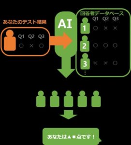 SANTA TOEIC データ駆動型強調フィルタリング